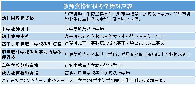 2019教师资格证考试报名条件