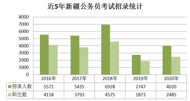 近5年新疆公务员考试招录统计